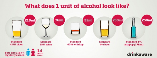 14 одиниць алкоголю на тиждень – такі норми діють у Великобританії.